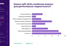 Photo of Performance-маркетолог: каких компетенций требует рынок сегодня